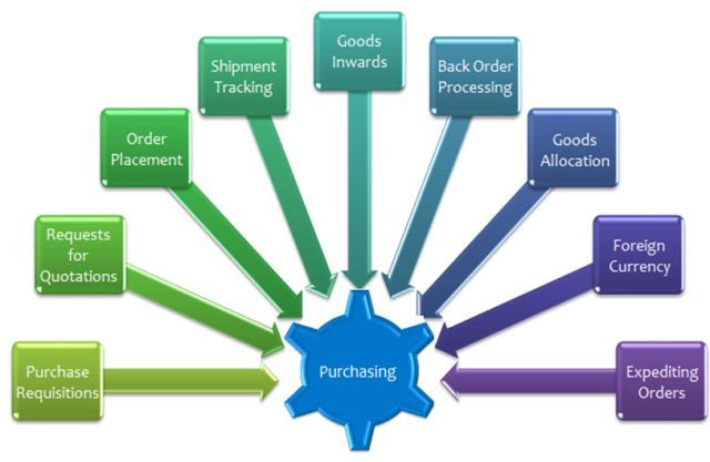 enterprise software purchasing